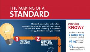 인포그래픽: 표준 만들기